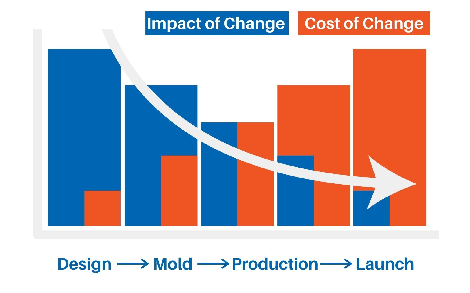 CM Design for Manufacturing cost versus impact of change