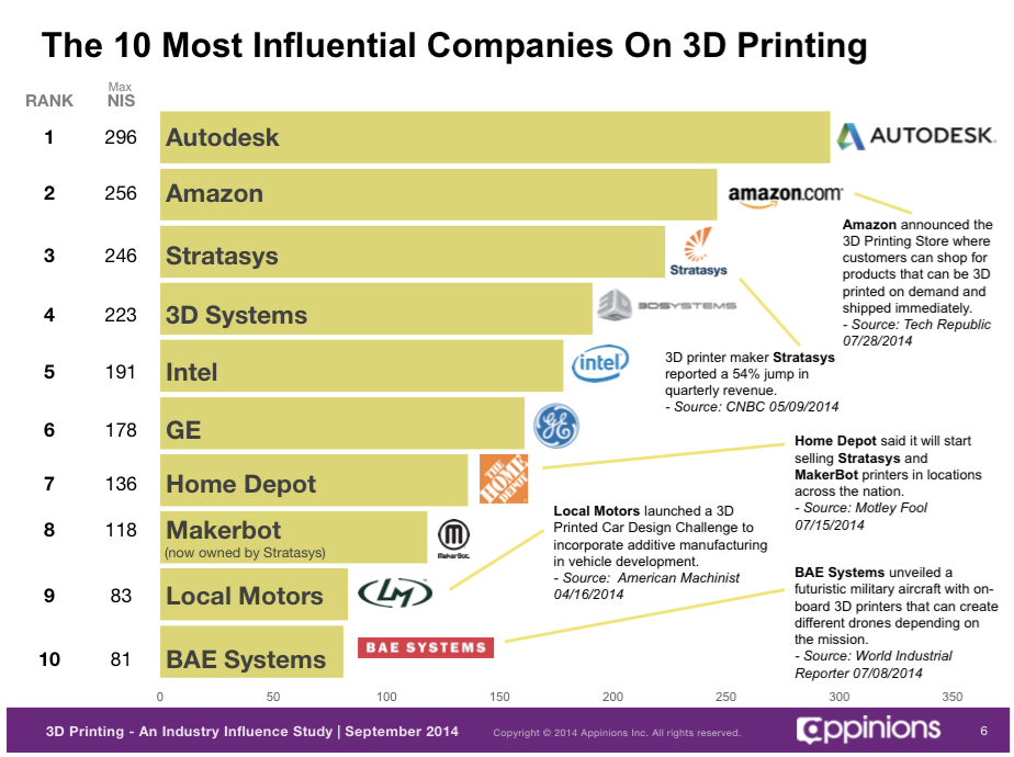 Most_Influential_Companies_on_3D_Printing