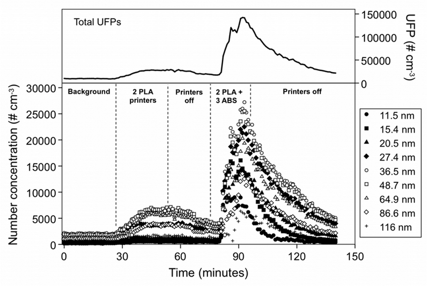 Ultrafine Particles From Desktop 3D Printers