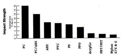 Impact strength of Nylon versus other plastics