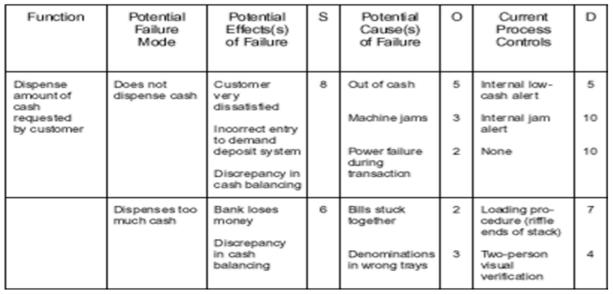 failure modes & analysis