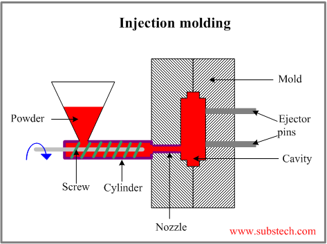 injection molding process.png