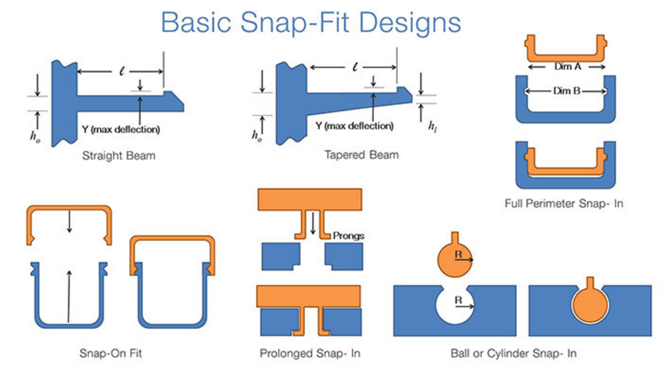 design for assembly snap fit joints